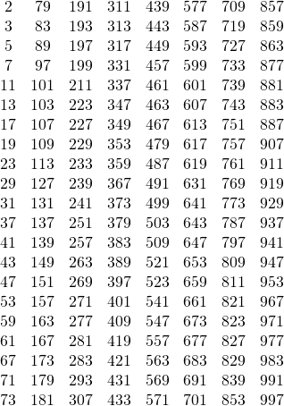 \[\begin{array}{*{20}{c}} 2&{79}&{191}&{311}&{439}&{577}&{709}&{857}\\ 3&{83}&{193}&{313}&{443}&{587}&{719}&{859}\\ 5&{89}&{197}&{317}&{449}&{593}&{727}&{863}\\ 7&{97}&{199}&{331}&{457}&{599}&{733}&{877}\\ {11}&{101}&{211}&{337}&{461}&{601}&{739}&{881}\\ {13}&{103}&{223}&{347}&{463}&{607}&{743}&{883}\\ {17}&{107}&{227}&{349}&{467}&{613}&{751}&{887}\\ {19}&{109}&{229}&{353}&{479}&{617}&{757}&{907}\\ {23}&{113}&{233}&{359}&{487}&{619}&{761}&{911}\\ {29}&{127}&{239}&{367}&{491}&{631}&{769}&{919}\\ {31}&{131}&{241}&{373}&{499}&{641}&{773}&{929}\\ {37}&{137}&{251}&{379}&{503}&{643}&{787}&{937}\\ {41}&{139}&{257}&{383}&{509}&{647}&{797}&{941}\\ {43}&{149}&{263}&{389}&{521}&{653}&{809}&{947}\\ {47}&{151}&{269}&{397}&{523}&{659}&{811}&{953}\\ {53}&{157}&{271}&{401}&{541}&{661}&{821}&{967}\\ {59}&{163}&{277}&{409}&{547}&{673}&{823}&{971}\\ {61}&{167}&{281}&{419}&{557}&{677}&{827}&{977}\\ {67}&{173}&{283}&{421}&{563}&{683}&{829}&{983}\\ {71}&{179}&{293}&{431}&{569}&{691}&{839}&{991}\\ {73}&{181}&{307}&{433}&{571}&{701}&{853}&{997} \end{array}\]