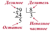 primery-deleniya-s-ostatkom